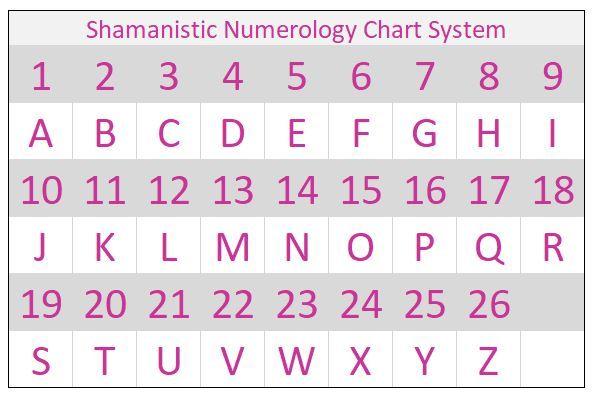 Shamanistic Numerology